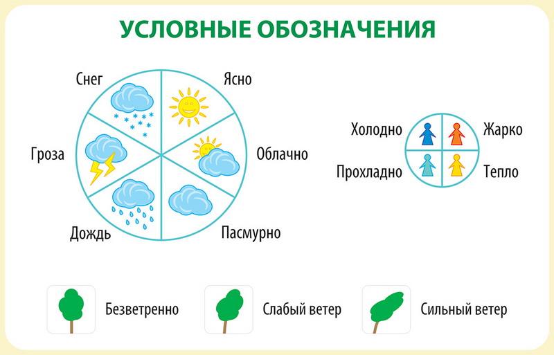 картинки для обозначения погоды для дошкольников