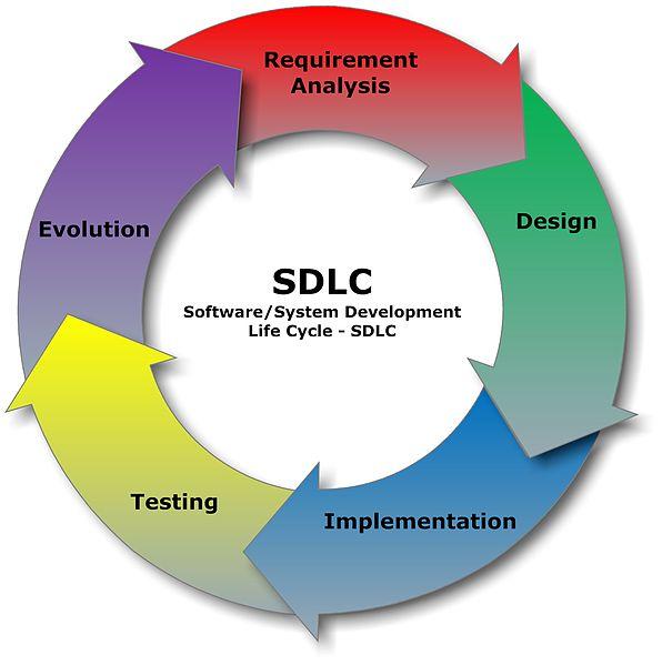 SDLC chart