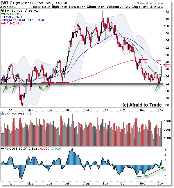 Crude Oil Futures CL WTIC Key Support Trend Reversal Bounce
