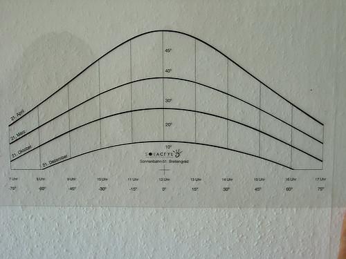 Sonnenbahnindikator