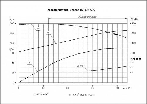 Гидравлическая характеристика насосов ПЭ 100-53