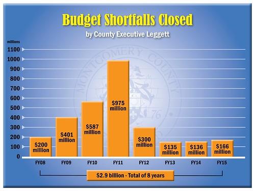Budget Shortfalls
