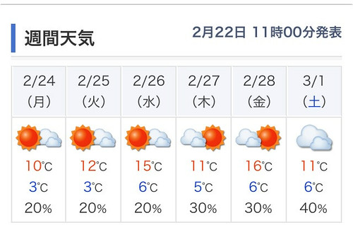 来週中頃から少し暖かくなりそう