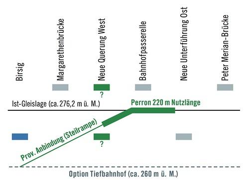 Der Tiefbahnhof in Basel