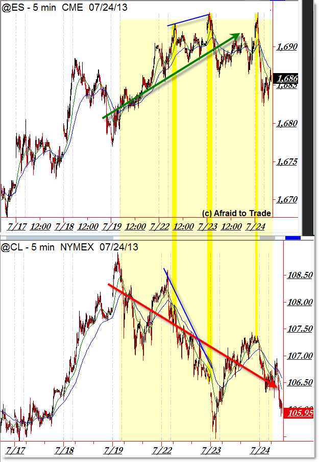 Crude Oil Futures CL SP500 emini Futures ES intraday divergence trend confirmation