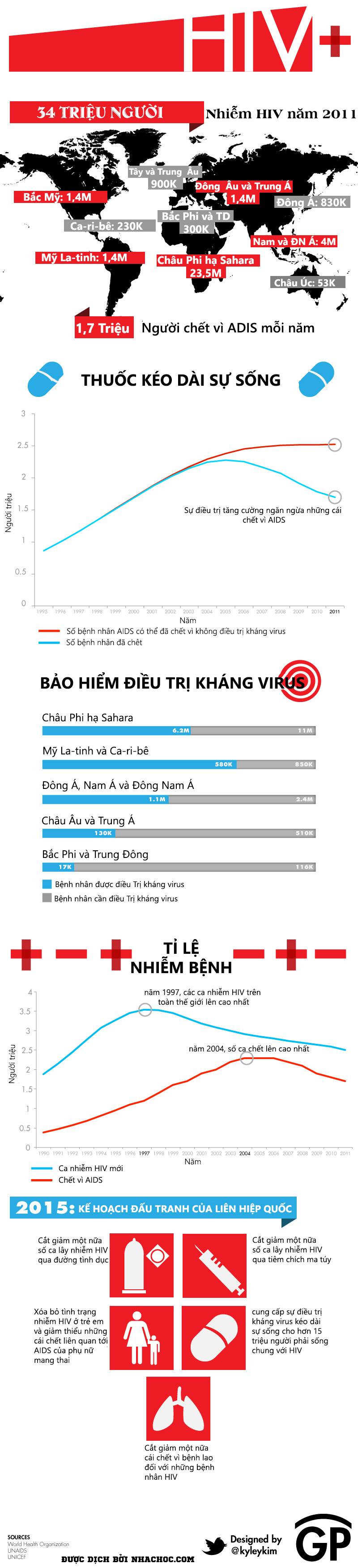 HIV và những điều cần biết