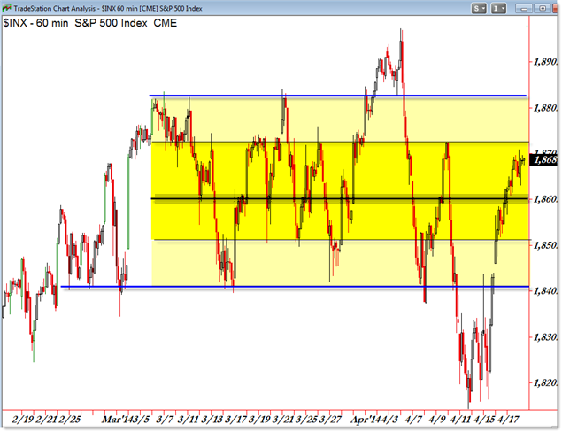 SPX Range Rectangle Boundaries