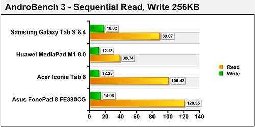 Đánh giá Fonepad 8 FE380CG - Nâng cấp cho dòng 7 inch - 62507