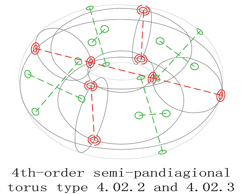 order 4 magic torus type T4.02.2.3 semi-pandiagonal sub-squares diagram 1
