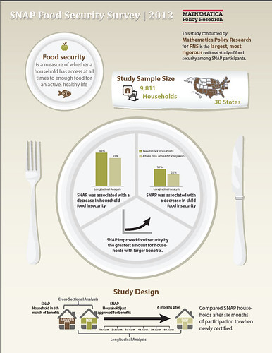 In the largest survey of food security and food spending among SNAP participants to date, researchers from Mathematica Policy Research found that participation in SNAP for about six months was associated with a significant decrease in food insecurity.  The study was funded through a contract from USDA's Food and Nutrition Service. Infographic credit: Mathematica Policy Research. Click to enlarge image.