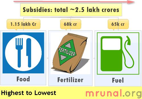 India subsidies