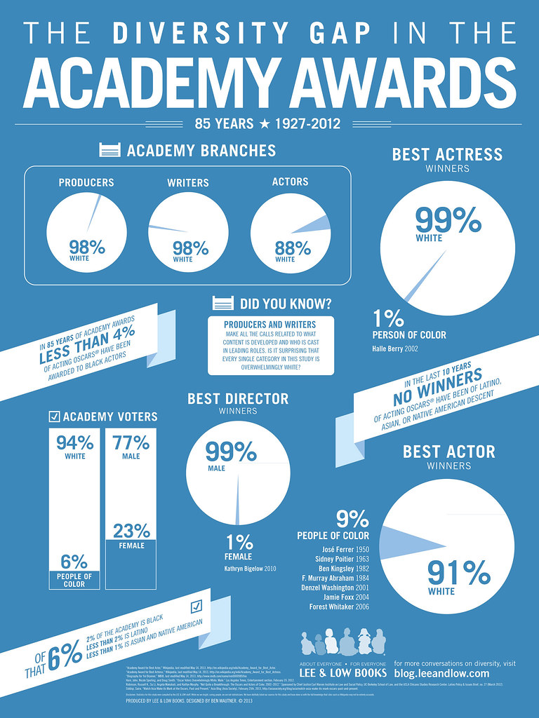 infographic showing the lack of diversity at the oscars