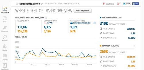 Rentalhomepage.com Traffic Statistics by SimilarWeb