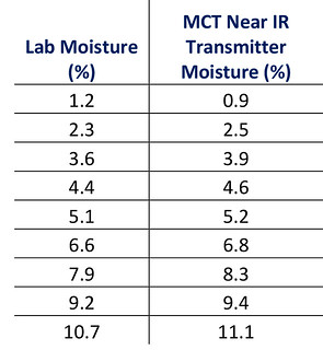 Sand Moisture Table 061616