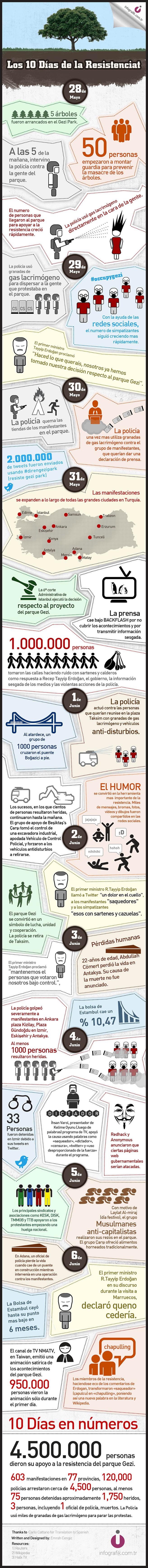 Gezi Parki Infographic Espanol
