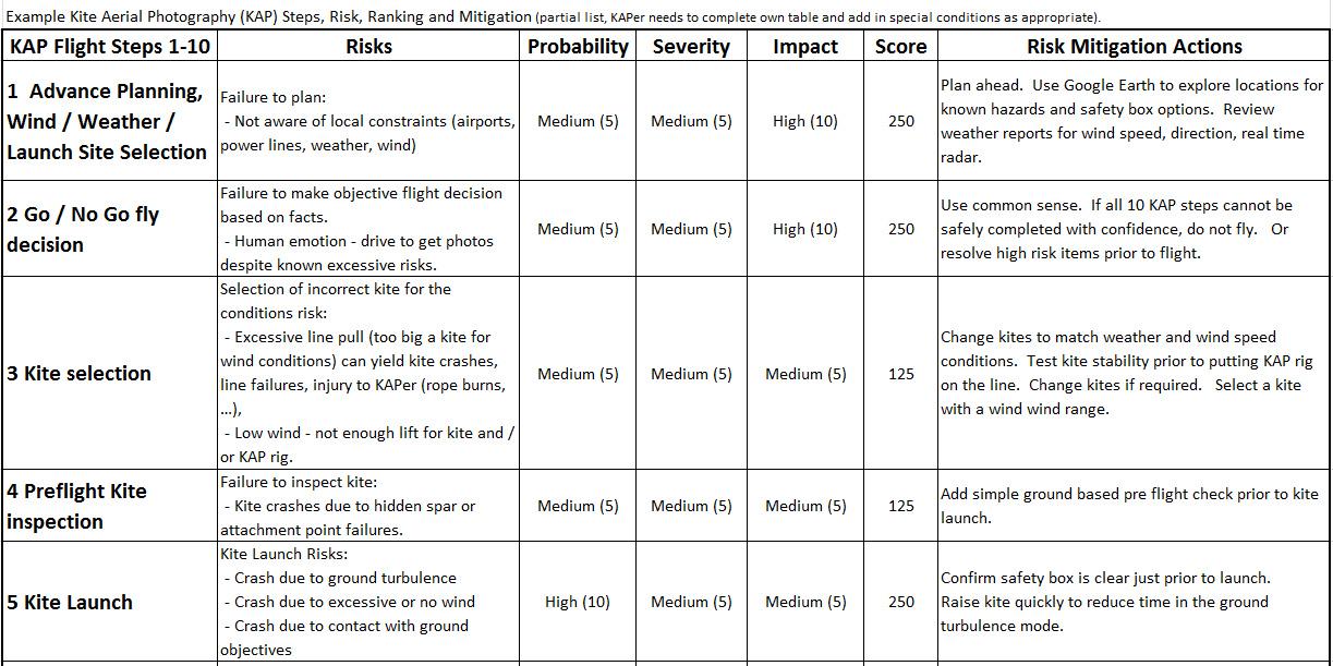 kite aerial photography kap safety guidance kap discussion page kap safety