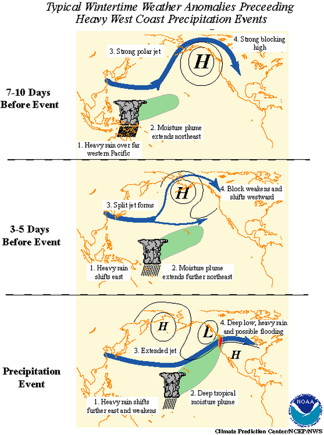 typical winter weather anomalies preceding heavy west coast precip
