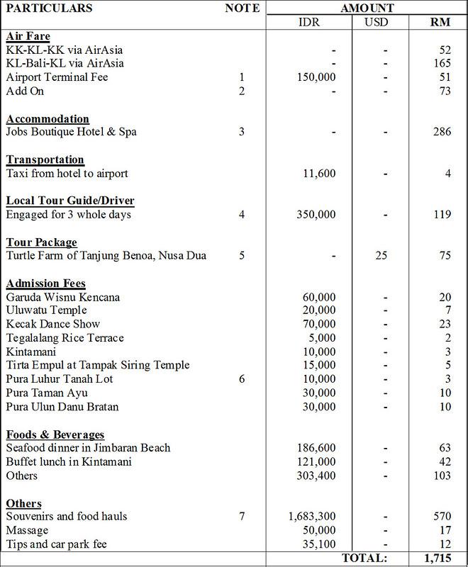 Bali Travel Expenses-1