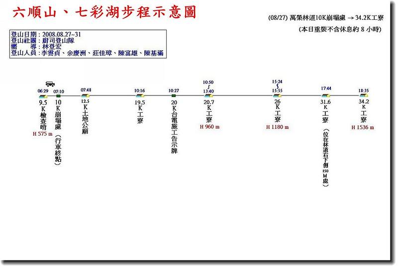 六順山、七彩湖步程示意圖(1)