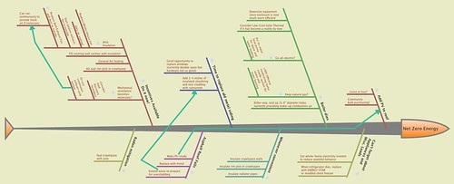 2013.05_Phased Retrofit Timeline