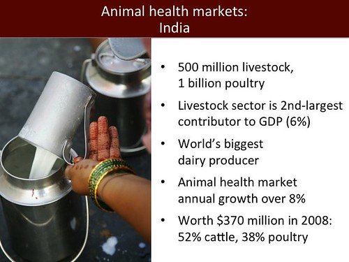 Animal health markets: India