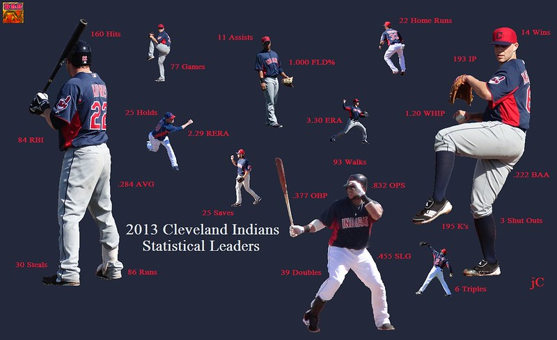 2013 Indians Leaders
