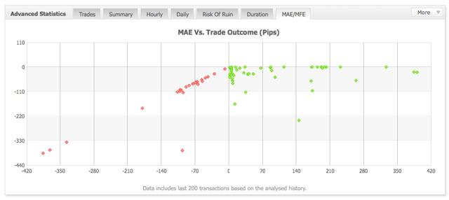 Forex Mfe ‒ MFE and MAE Analysis