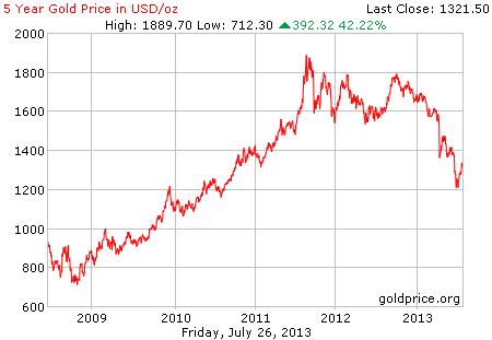 Gambar grafik chart pergerakan harga emas dunia 5 tahun terakhir per 26 Juli 2013