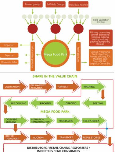 concept mega food park