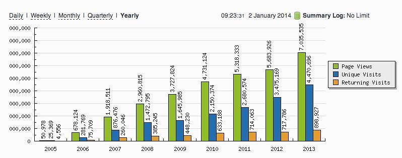 OAP - Statcounter - 2005 to 2013!