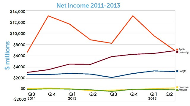 Mobile's Big 10 in Q2, 2013