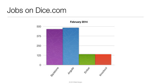 2014 Dice Jobs for JavaScript MVC Frameworks