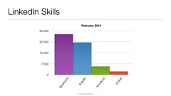 2014 LinkedIn Skills for JavaScript MVC Frameworks