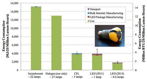 Выбор между LED или КЛЛ не столь однозначен, как считалось ранее