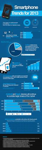 Smartphone Trends 2013