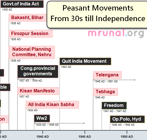 Timeline-Peasant revolts 1930-independence
