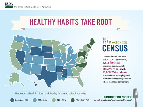 USDA Census shows healthy habits are taking root across the country.