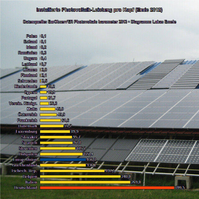 Installierte Photovoltaik-Leistung pro Kopf (Ende 2012)