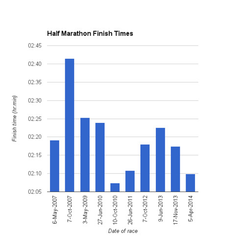 Graph of half marathon finish times as of 5 April 2014