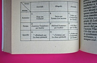 Soglie, di Gérard Genette. Einaudi 1989. Responsabilità grafica non indicata [Munari]. Schema grafico nel corpo del testo: pag.: 178 (part.), 1