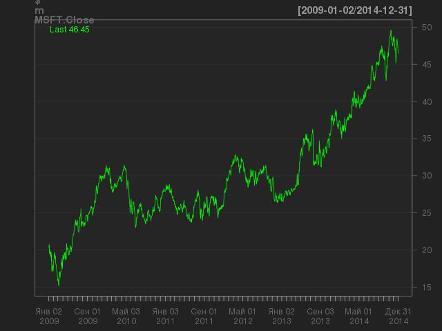Цена акций Microsoft