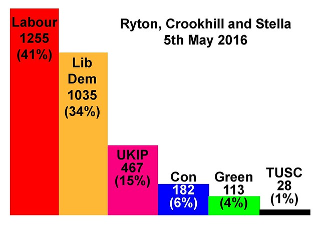 election results graphs RCS May 16