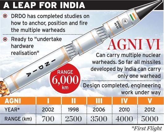 Agni-6 missile