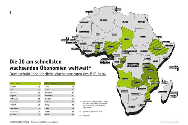 Grafik: Afrikas Wirtschaften in Zahlen