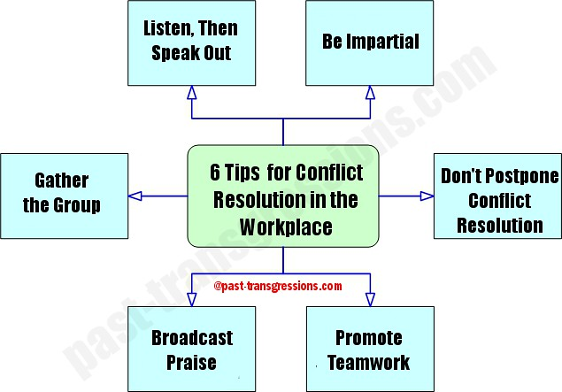 workplace-conflict-resolution | Flickr - Photo Sharing!