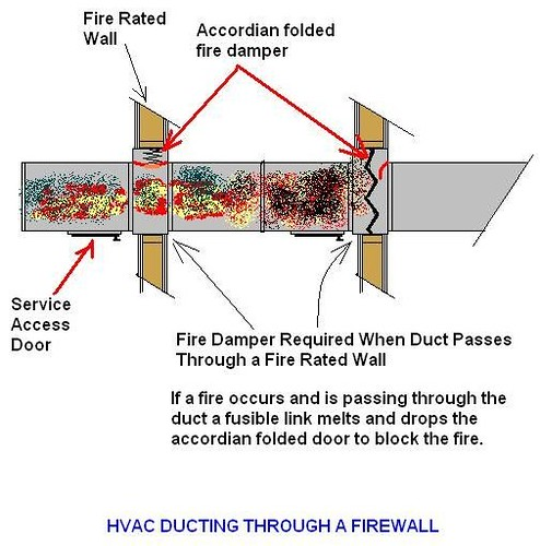 The fundamentals of fire and smoke dampers arquigrafico net for Motorized fire smoke damper installation