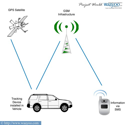 gps-gsm based vehicle tracking system with sms facility,Block diagram,Block Diagram Of Gps System