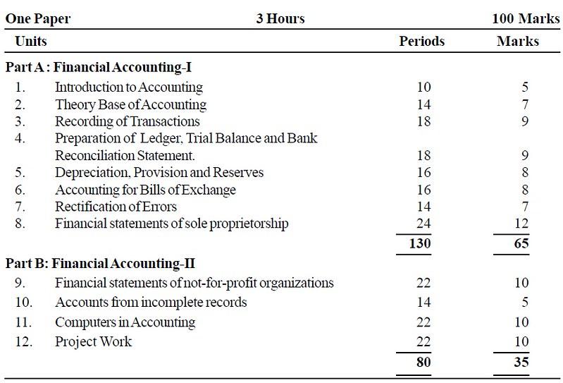 CBSE Class XI Marking Scheme 2014 Accountancy