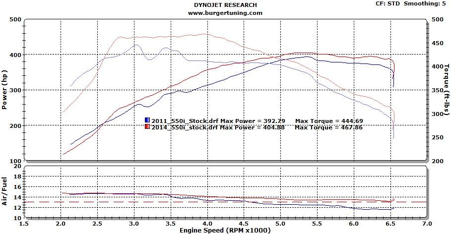 328i torque curve