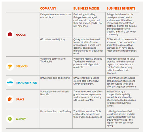 "Excerpt from ""Sharing is the new buying"" report with Vision Critical and Crowd Companies"